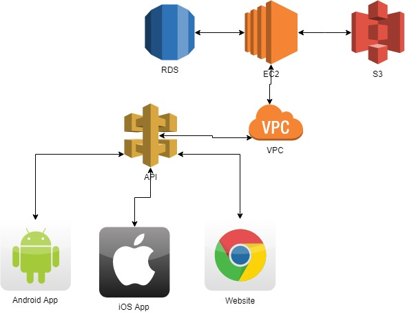Common API DD Architecture